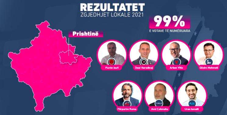 Në Prishtinë numërohen 99 për qind e votave, ky është rezultati i kandidatëve