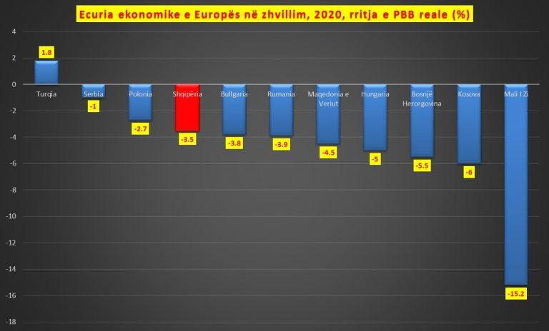 FMN përmirëson vlerësimin për ekonominë shqiptare në 2020-n, por ul parashikimin për vitin 2021