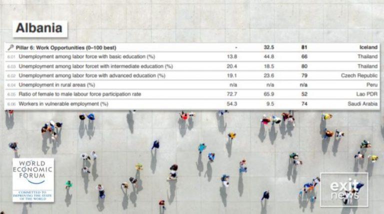 Del raporti i Forumit Ekonomik Botëror. Shqipëria vendi i dytë më i keq në botë për mundësi punësimi